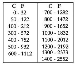 Convertir Grados Fahrenheit A Grados Centigrados